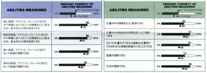 toeic141-abilities.png
